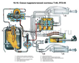 Гидросистема траткора т-40