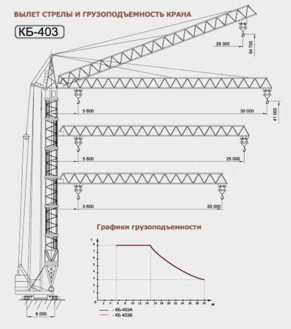 башенного крана кб 403