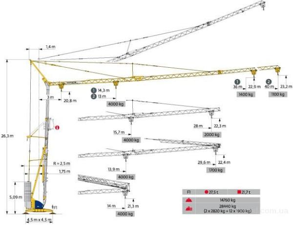 Технические характеристики башенных кранов потайн серии IGO
