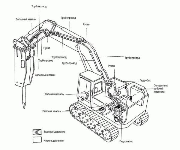Конструктивные особенности экскаватора ЕК 270