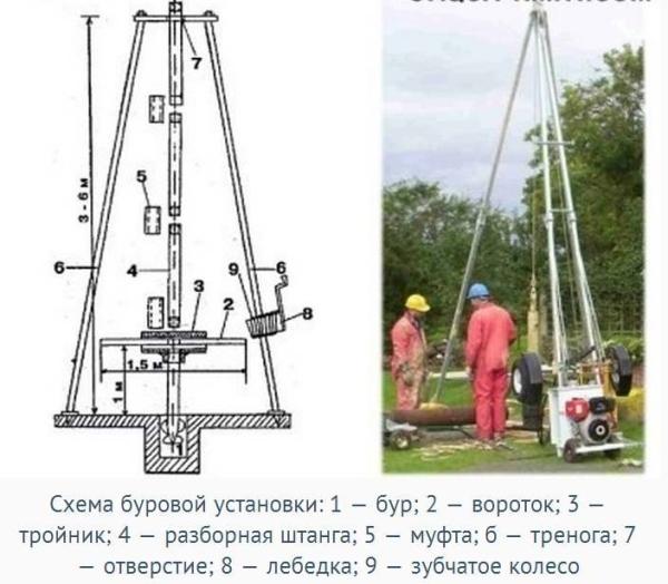 Установка для бурения скважин на воду своими руками чертеж установки