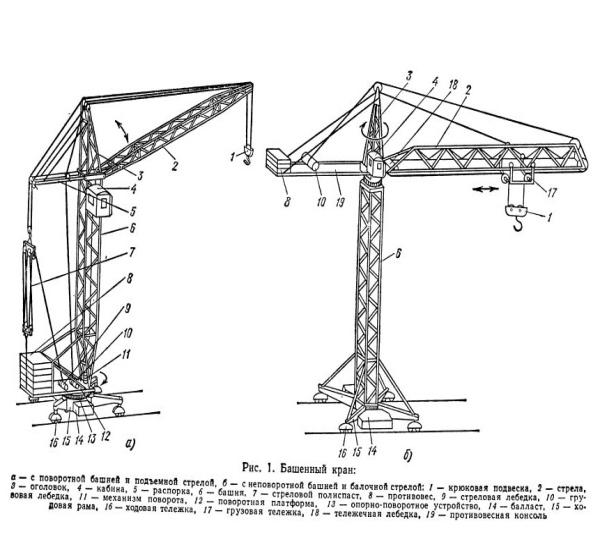 Башенные краны с поворотной и неповоротной платформой