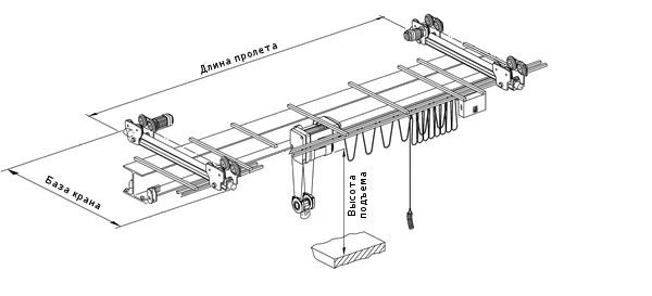 Виды и типы мостовых кранов