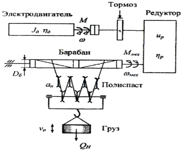 Устройство мостового крана - механизм подъема
