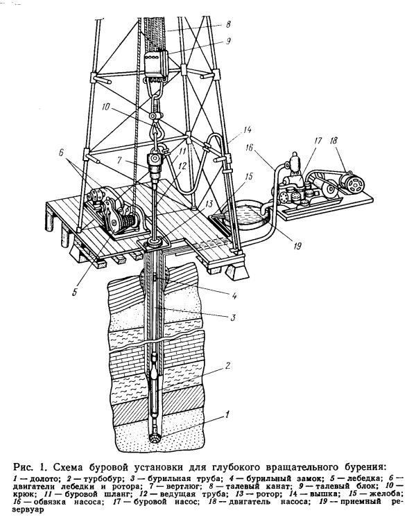 Особенности конструкций буровых установок глубокого бурения