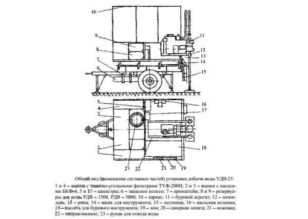 Конструктивные особенности буровой УДВ-25