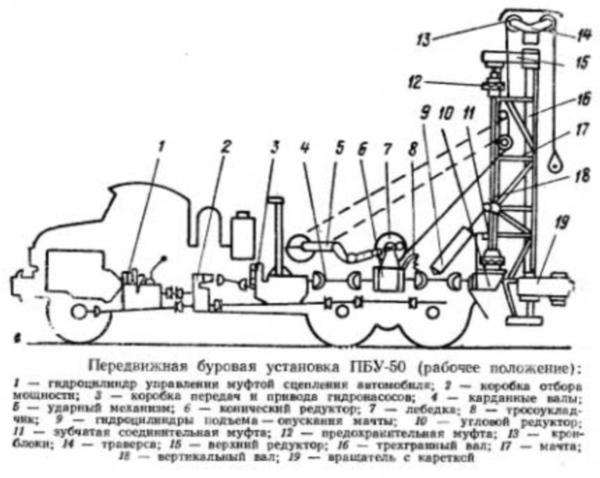 Конструкция буровой установки ПБУ-50