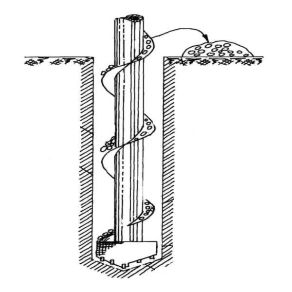 Принцип работы шнековой установки