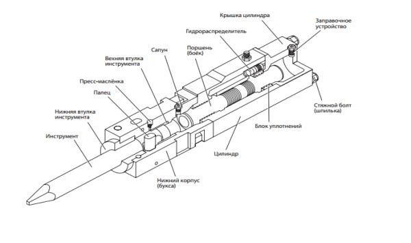 Конструкция и принцип работы гидромолота Ф5