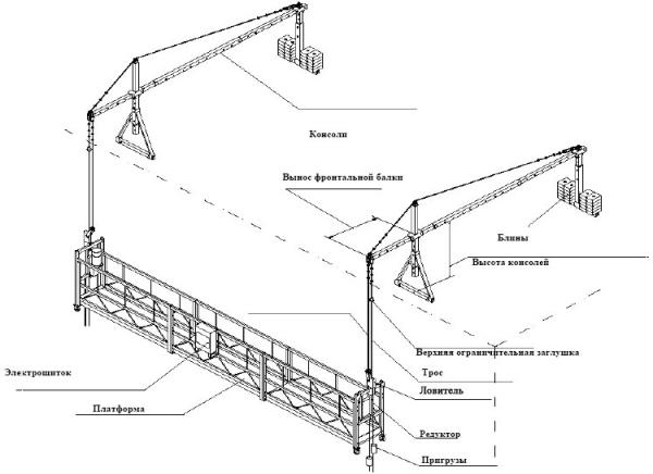 Устройство и монтаж фасадных подъемников