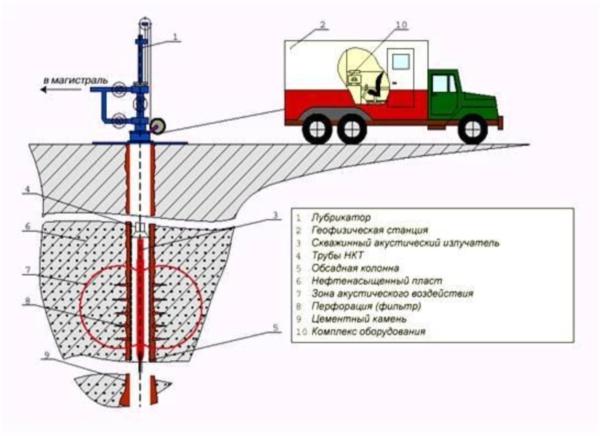 Устройство и принцип работы каротажных подъемников