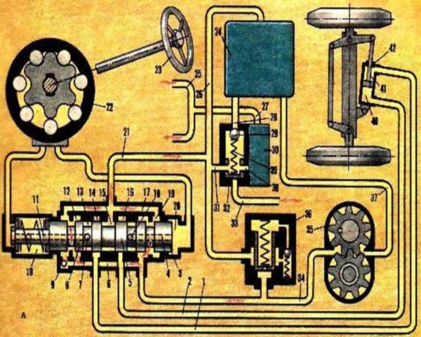 Рулевое управление и трансмиссия комбайна Нива СК-5