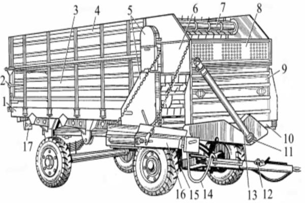 Устройство и особенности эксплуатации кормораздатчика КТУ-10