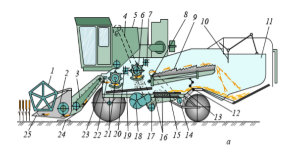 Двигатель, трансмиссия, гидравлика, навесное оборудование комбайна Енисей-1200-1НМ