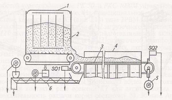 Конструктивные особенности стационарного кормораздатчика твк-80б