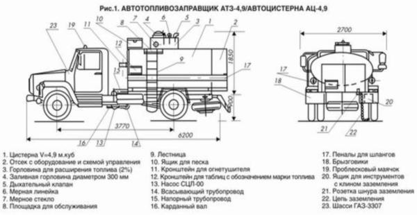Устройство цистерны и шасси бензовоза ГАЗ-3309