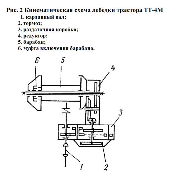 Двигатель, трансмиссия и ходовая трактора ТТ-4