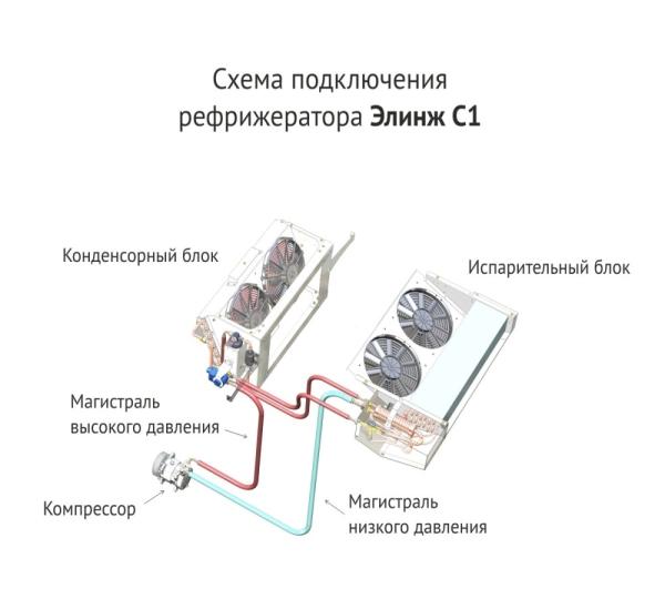 Устройство и принцип работы рефрижераторов Элинж