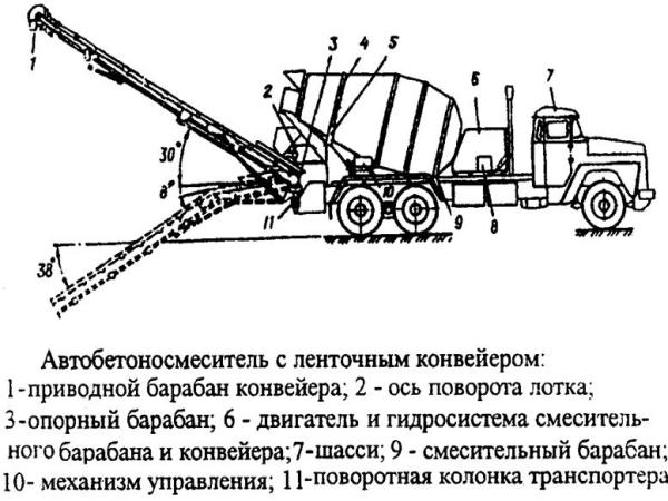 Конструктивные особенности и принцип работы автобетоносмесителя СБ-92-1А