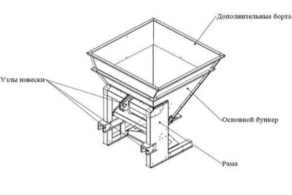 Устройство и принцип работы навесных пескоразбрасывателей на трактор МТЗ-82
