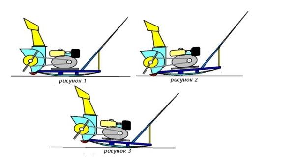 Изготовление шнековой снегоуборочной машины своими руками: инструкция, схема, необходимый материал