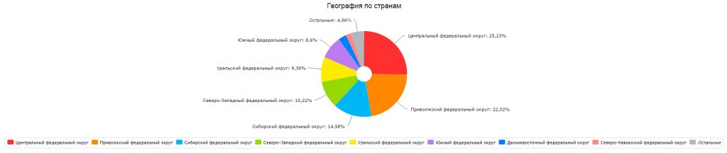 География посетителей